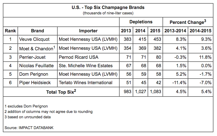 Top Champagne Imports to USA