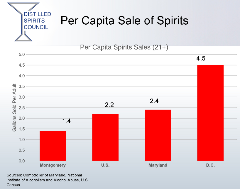 Despite being a monopolist, Maryland's DCA sells less. Source: Distilled Spirits Council of the United States