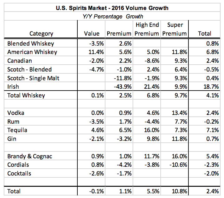 "Source: Distilled Spirits Council of the United States, ""Annual Briefing Support Tables,"" Feb. 2017."